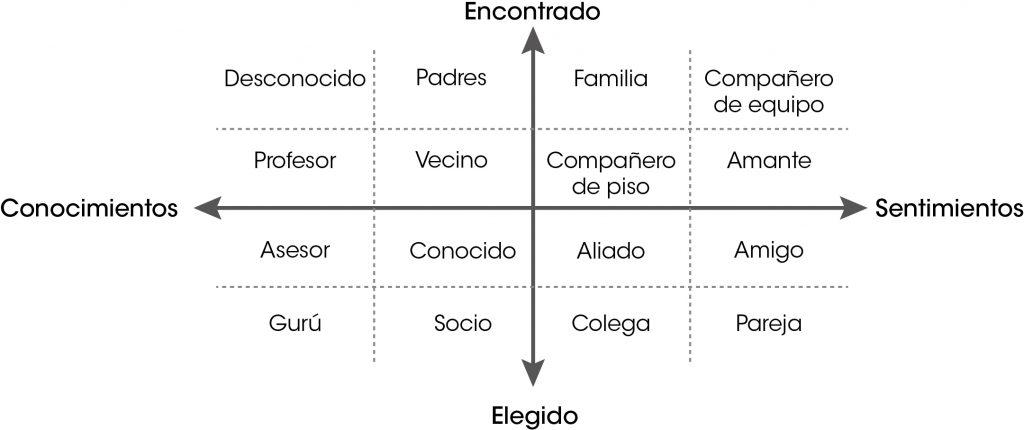 Matriz de relaciones